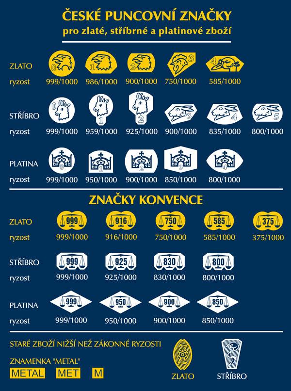 Puncovní značky a značky konvence v České republice